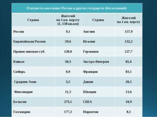Плотность население России и других государств (безколоний). Страна Жителей н
