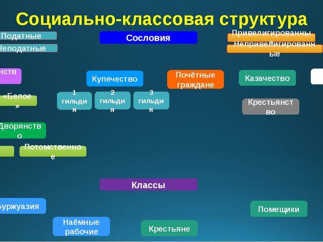 Социально-классовая структура Сословия Дворянство Личное Потомственное Духове...