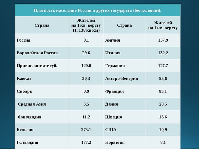 Плотность население России и других государств (безколоний). Страна Жителей н...