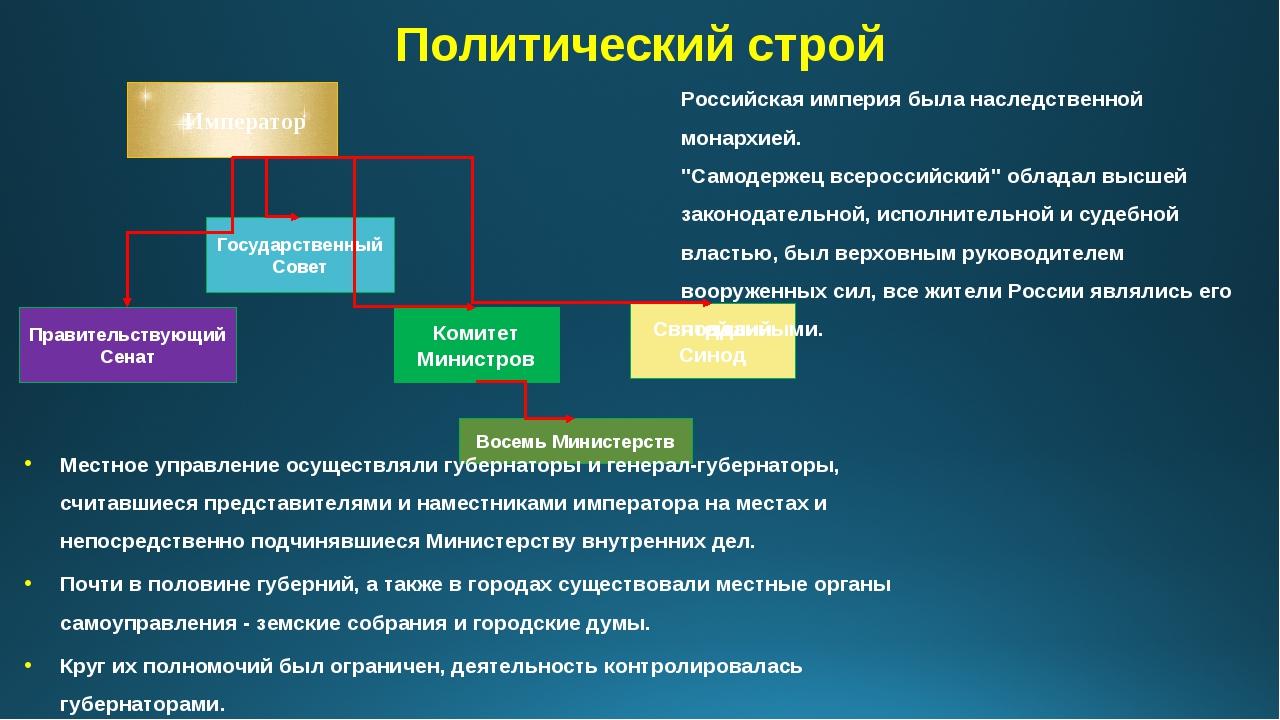 Политический строй Император Правительствующий Сенат Государственный Совет Ко...