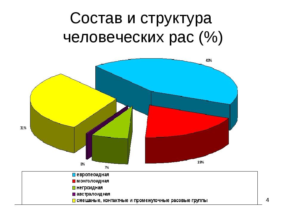 * Состав и структура человеческих рас (%)