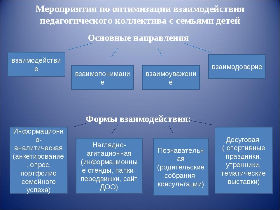 Мероприятия по оптимизации взаимодействия педагогического коллектива с семья...