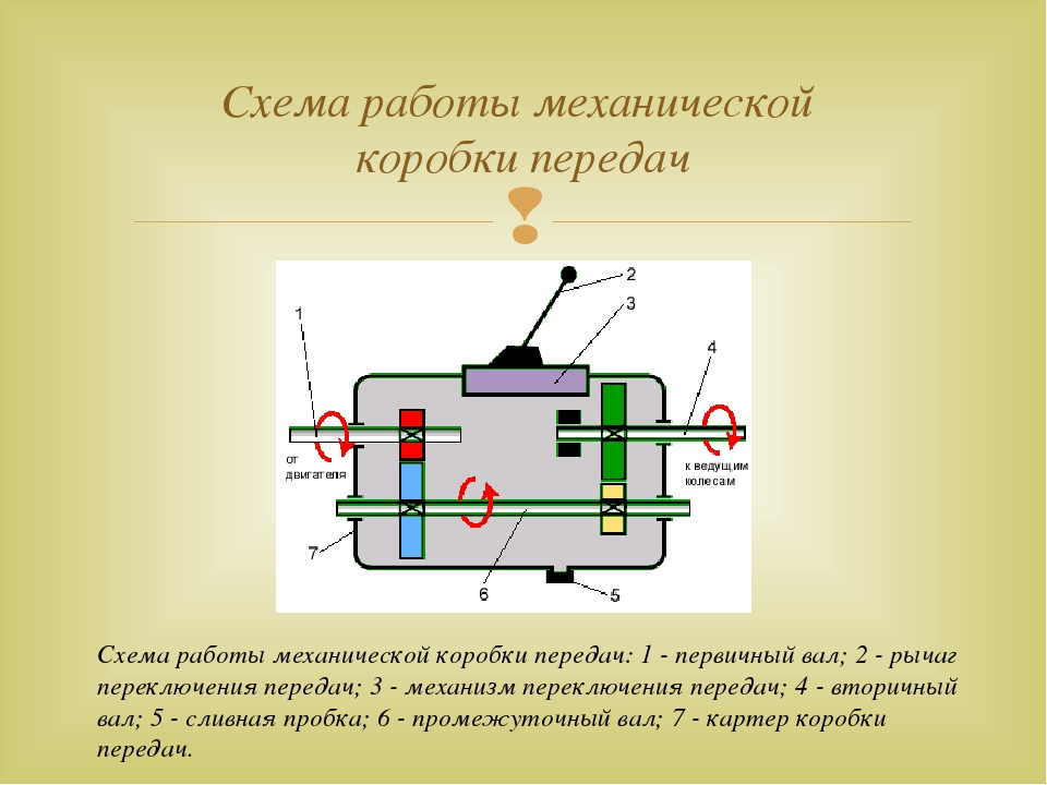 Схема работы механической коробки передач Схема работы механической коробки п...