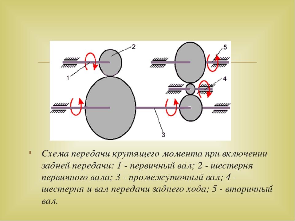 Схема передачи крутящего момента при включении задней передачи:1 - первичный...