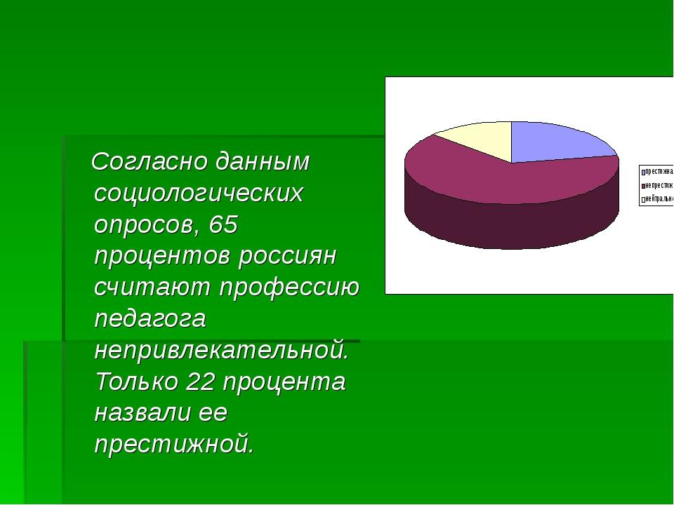 Согласно данным социологических опросов, 65 процентов россиян считают профес...