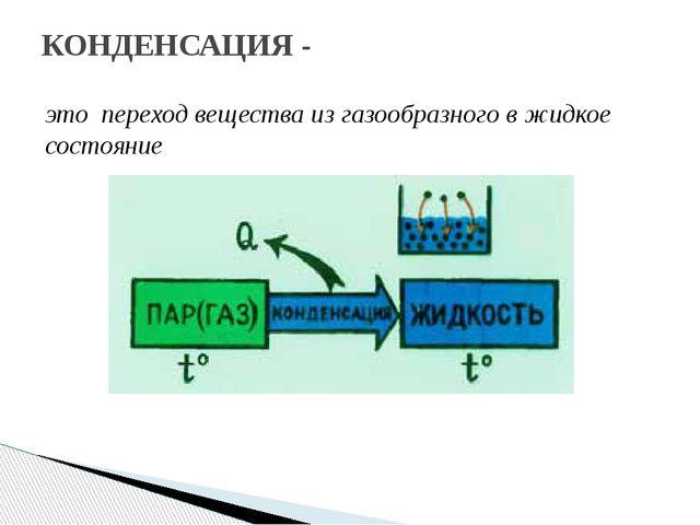 это переход вещества из газообразного в жидкое состояние КОНДЕНСАЦИЯ -