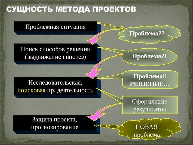 Защита проекта, прогнозирование Проблемная ситуация Поиск способов решения (в...