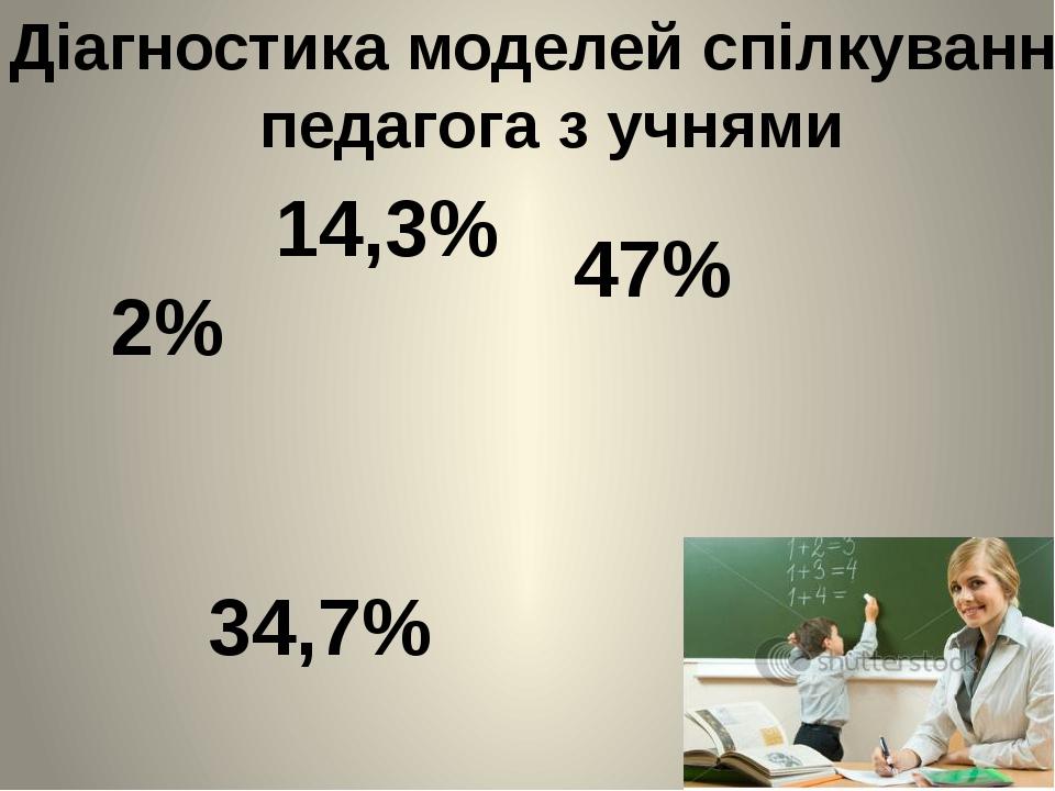 Діагностика моделей спілкування педагога з учнями 47% 34,7% 14,3% 2%