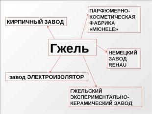 Гжель завод ЭЛЕКТРОИЗОЛЯТОР ГЖЕЛЬСКИЙ ЭКСПЕРИМЕНТАЛЬНО- КЕРАМИЧЕСКИЙ ЗАВОД КИ