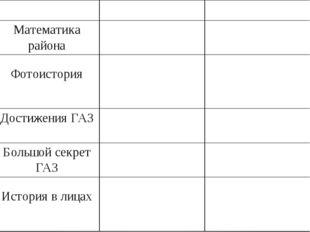 1930 – 2000 2000 – 2016 Математикарайона Фотоистория ДостиженияГАЗ Большой с