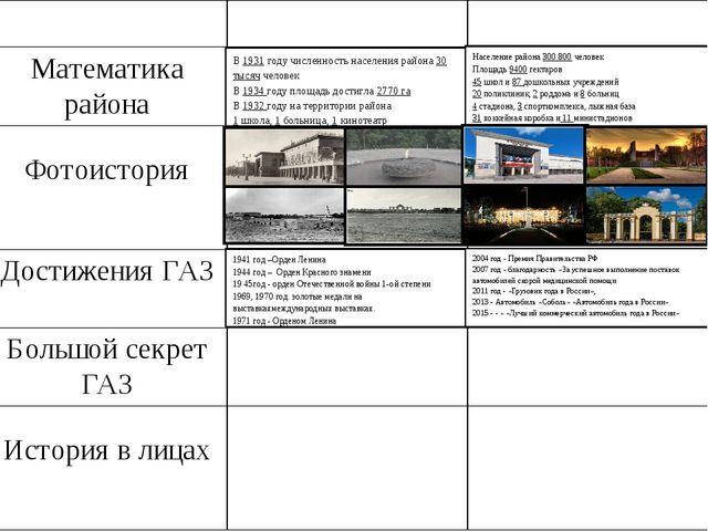 2004 г - Премия Правительства РФ в области науки и техники за разработку и пр...