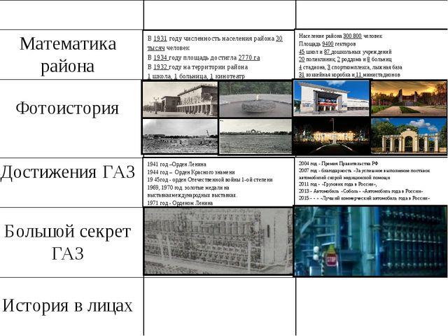 Большой секрет ГАЗ В 1931 году численность населения района 30 тысяч человек...