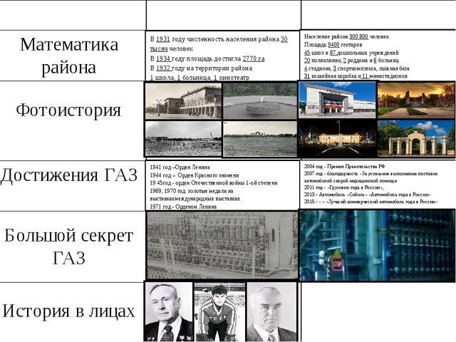Бусыгин А.Х. Киселёв И.И. Коноваленко В.С. Пугин Н.А. В 1931 году численность...