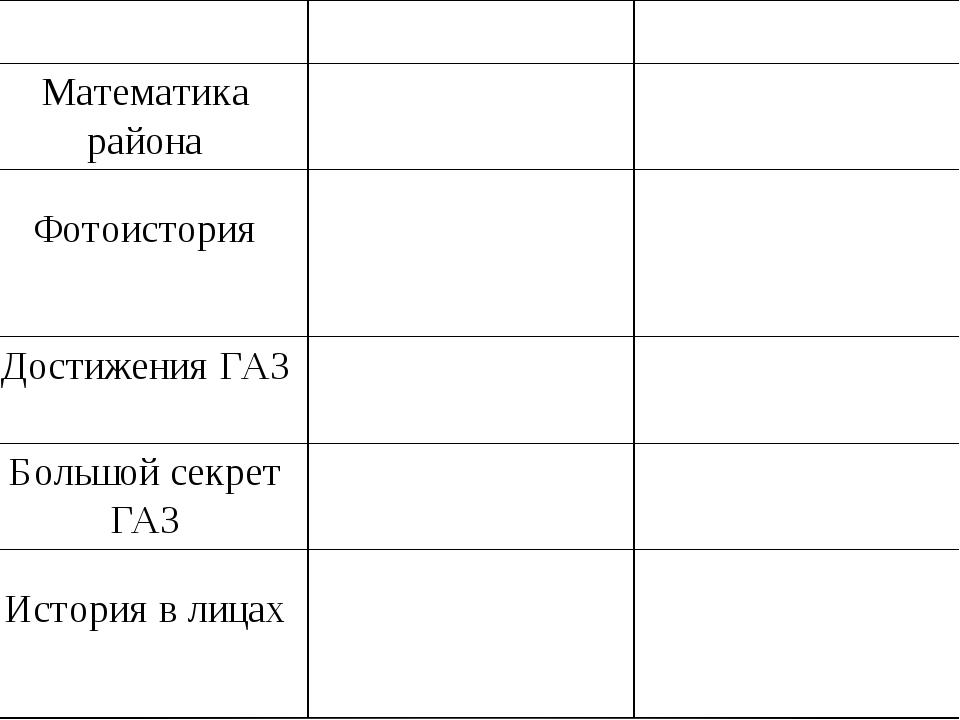 1930 – 2000 2000 – 2016 Математикарайона Фотоистория ДостиженияГАЗ Большой с...