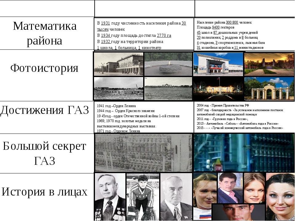 Садова Н.И. Бочкарёва Н.В. Рахматуллин Р. Водянова Н.М. Миндрин С.В. В 1931 г...