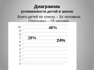 Диаграмма успеваемости детей в школе Всего детей по списку – 34 человека; Опр