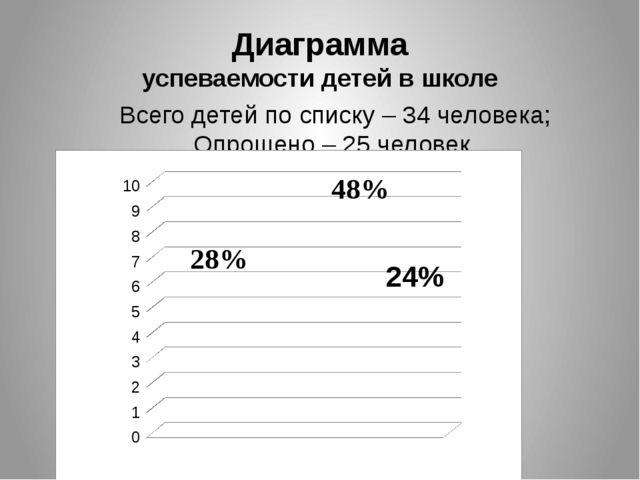 Диаграмма успеваемости детей в школе Всего детей по списку – 34 человека; Опр...