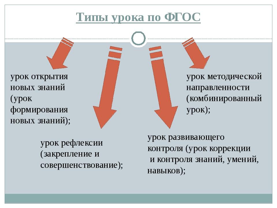 Типы урока по ФГОС урок открытия новых знаний (урок формирования новых знаний...