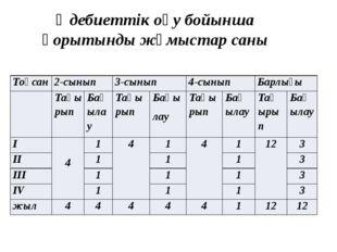 Әдебиеттік оқу бойынша қорытынды жұмыстар саны Тоқсан 2-сынып 3-сынып 4-сынып