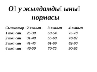 Оқу жылдамдығының нормасы Сыныптар 2-сынып 3-сынып 4-сынып 1тоқсан 25-30 50-5