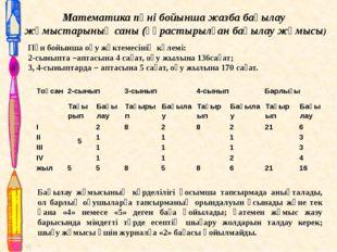 Математика пәні бойынша жазба бақылау жұмыстарының саны (құрастырылған бақыла
