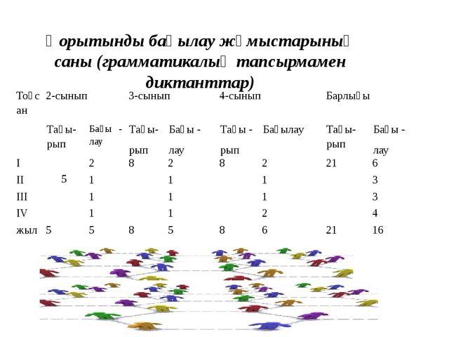 Қорытынды бақылау жұмыстарының саны (грамматикалық тапсырмамен диктанттар) То...