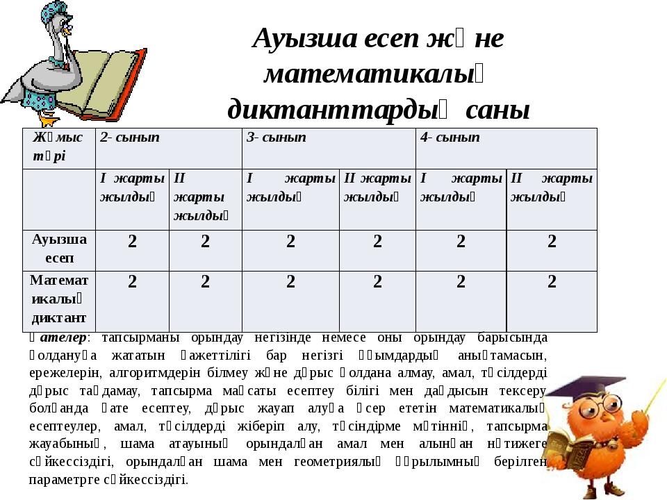 Ауызша есеп және математикалық диктанттардың саны Қателер: тапсырманы орындау...