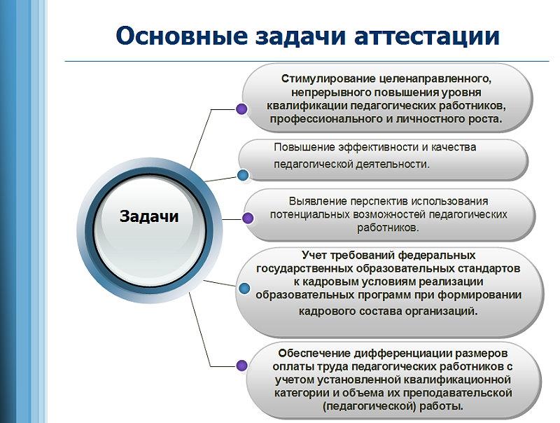 Аттестация и конкурс как основные технологии управления