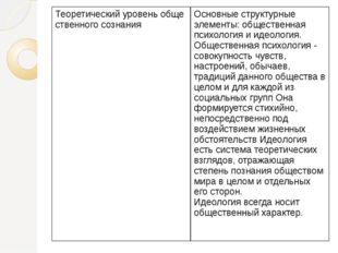 Теоретическийуровеньобщественногосознания Основные структурные элементы: