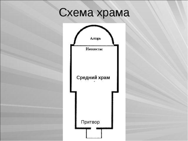 Схема храма Средний храм Притвор