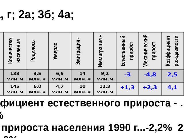 1а, г; 2а; 3б; 4а; коэффициент естественного прироста - … +5,1% темп прироста...
