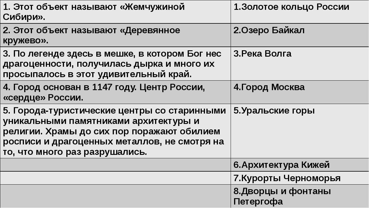1.Этот объект называют «Жемчужиной Сибири». 1.Золотое кольцо России 2.Этот об...