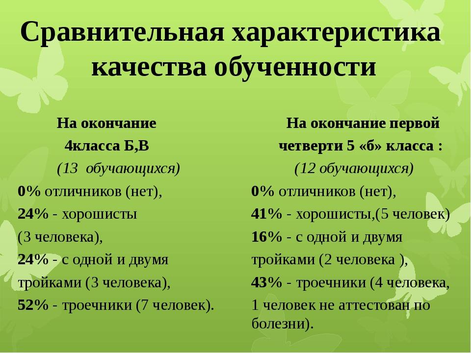 Сравнительная характеристика качества обученности  На окончание 4кла...