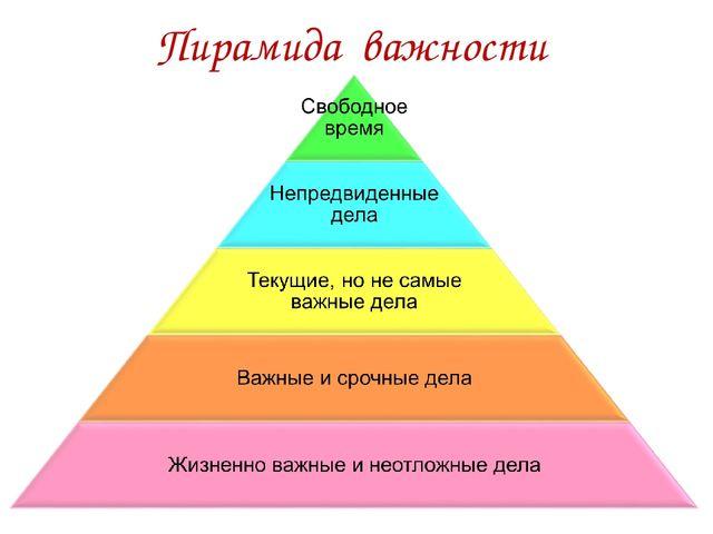 Пирамида важности