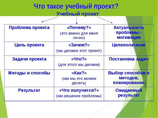 Учебный проект Проблема проекта«Почему?» (это важно для меня лично)Актуальн...