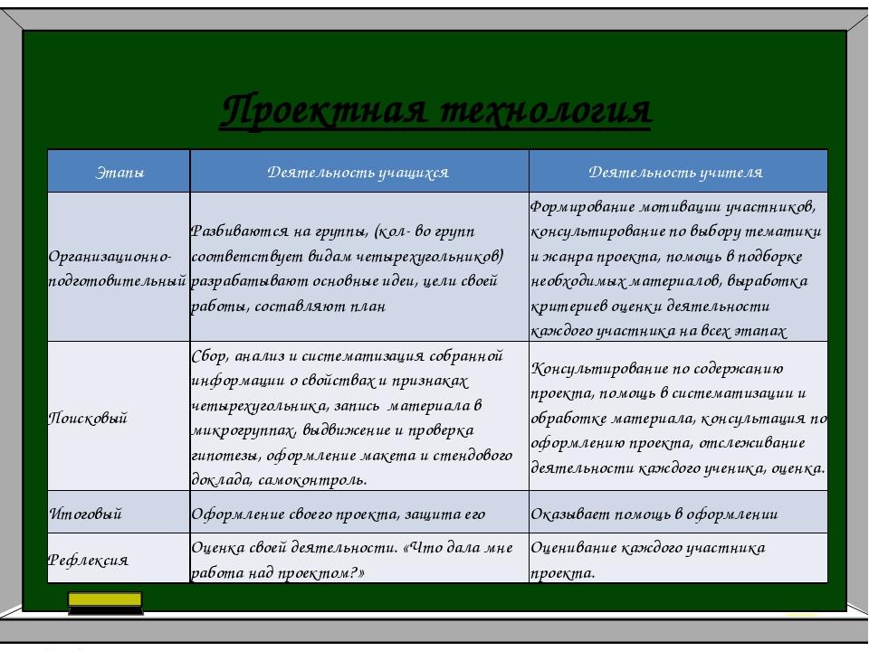 Проектная технология Урок геометрии 8 класс по теме «Четырехугольники» Этапы...