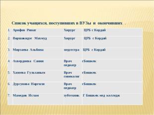 Список учащихся, поступивших в ВУЗы и окончивших . 1.Арифов Ринат Хирург