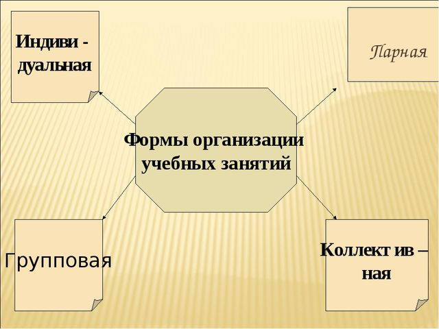 Формы организации учебных занятий Индиви - дуальная Парная Групповая Коллекти...