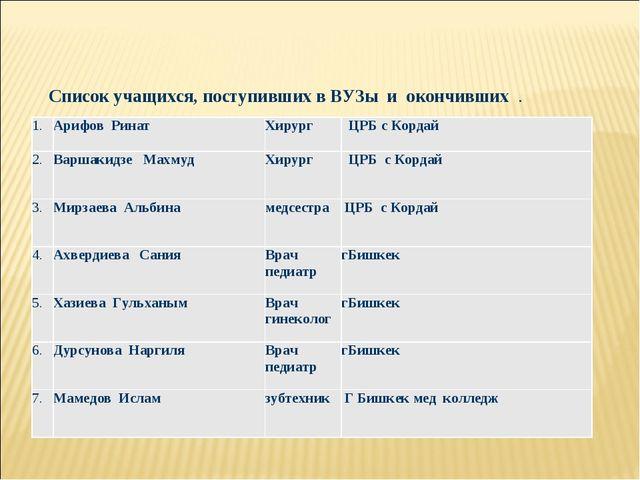 Список учащихся, поступивших в ВУЗы и окончивших . 1.Арифов Ринат Хирург...