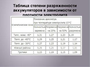 Таблица степени разряженности аккумуляторов в зависимости от плотности электр