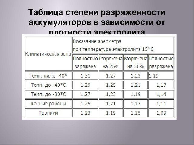 Таблица степени разряженности аккумуляторов в зависимости от плотности электр...