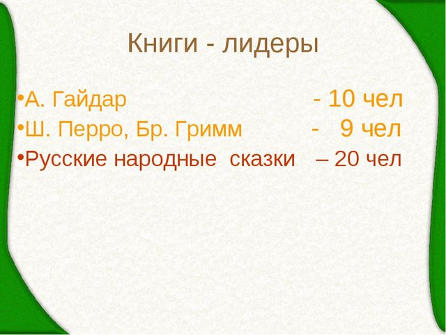 Книги - лидеры А. Гайдар - 10 чел Ш. Перро, Бр. Гримм - 9 чел Русские народны...