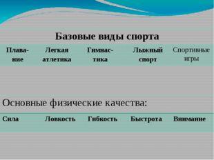 Базовые виды спорта Плава-ние Легкая атлетика Гимнас-тика Лыжный спорт Спорти