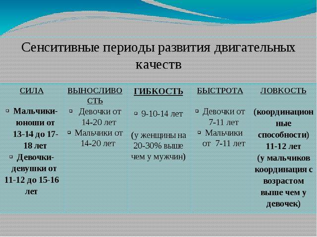 Сенситивные периоды развития двигательных качеств СИЛА Мальчики-юноши от 13-1...