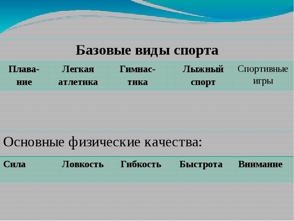 Базовые виды спорта Плава-ние Легкая атлетика Гимнас-тика Лыжный спорт Спорти...