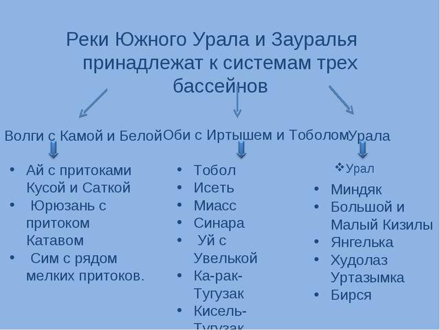 Реки Южного Урала и Зауралья принадлежат к системам трех бассейнов Волги с Ка...