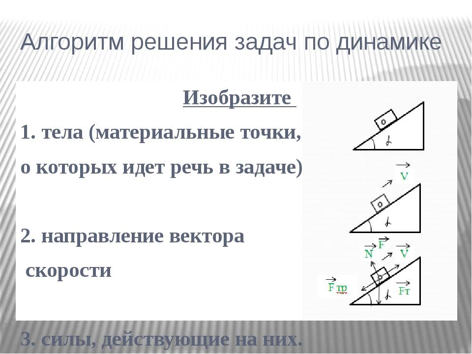Алгоритм решения задач по динамике Изобразите 1. тела (материальные точки, о...