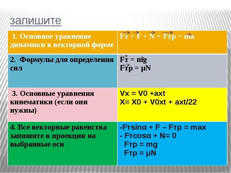 запишите 1. Основное уравнение динамики в векторной форме Fт +F +N + Fтр=ma 2...