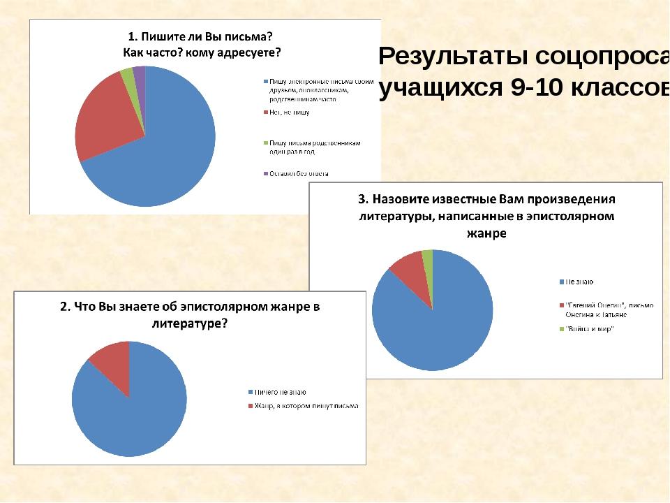 Результаты соцопроса учащихся 9-10 классов