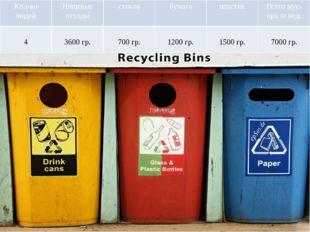 Кол-во людей Пищевые отходы стекло бумага пластик Всегомус- ора занед. 4 360